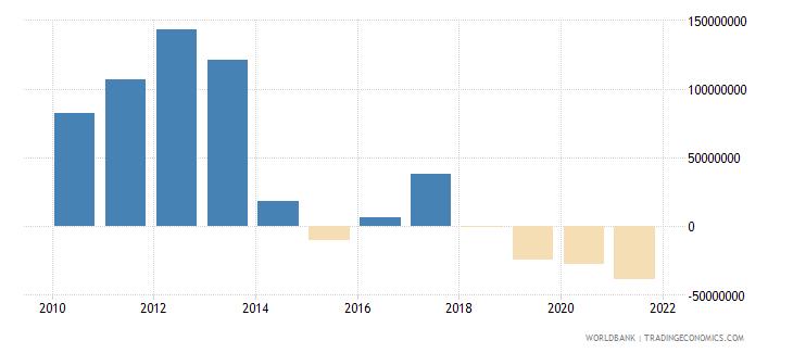albania net financial flows others nfl us dollar wb data