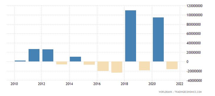 albania net financial flows rdb nonconcessional nfl us dollar wb data