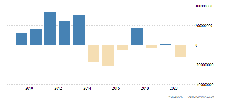albania net flows on external debt private nonguaranteed png nfl us dollar wb data