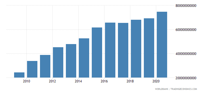 albania net foreign assets current lcu wb data