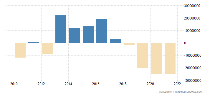 albania net income from abroad us dollar wb data
