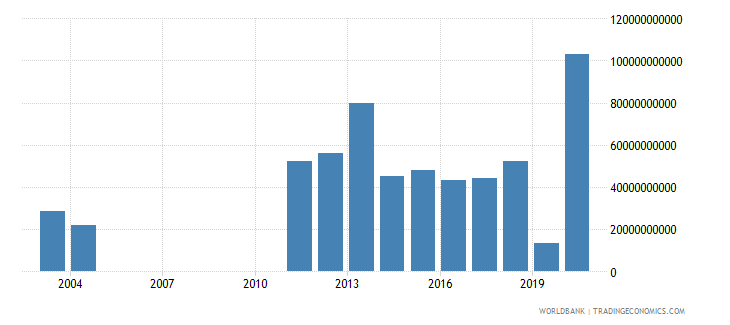 albania net incurrence of liabilities total current lcu wb data