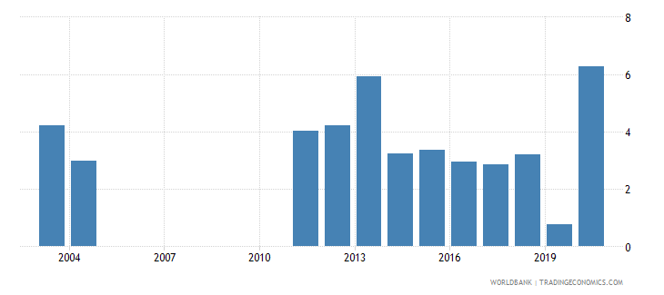 albania net incurrence of liabilities total percent of gdp wb data
