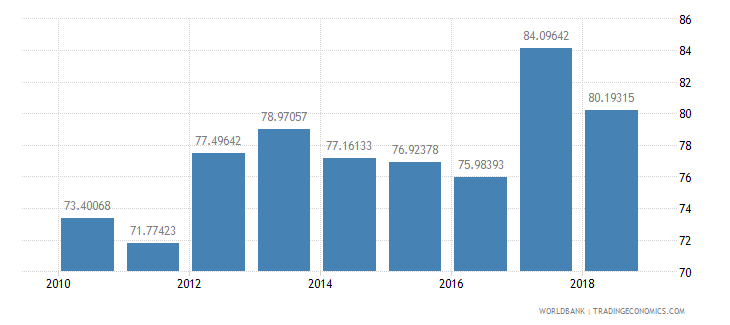 albania net intake rate in grade 1 percent of official school age population wb data
