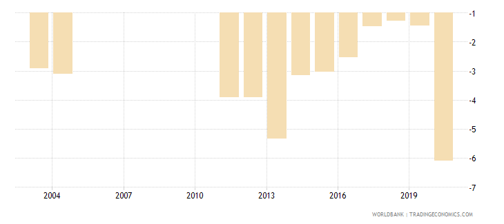 albania net lending   net borrowing  percent of gdp wb data