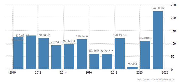 albania net oda received per capita us dollar wb data