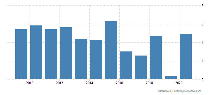 albania net oda received percent of imports of goods and services wb data