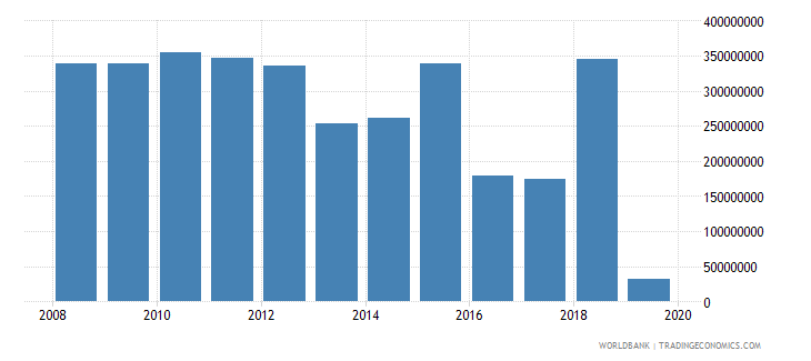 albania net official development assistance and official aid received constant 2007 us dollar wb data