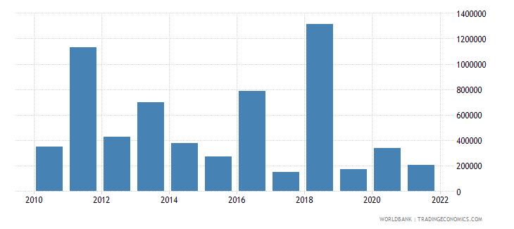 albania net official flows from un agencies iaea us dollar wb data
