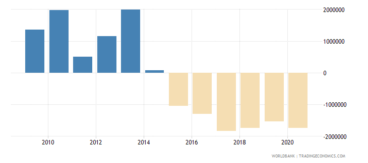 albania net official flows from un agencies ifad us dollar wb data