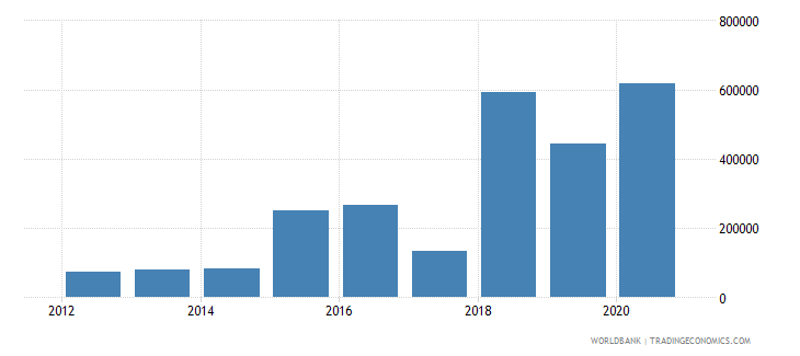 albania net official flows from un agencies ilo current us$ wb data