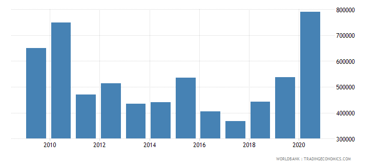 albania net official flows from un agencies undp us dollar wb data