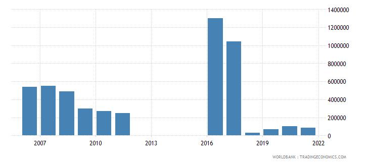albania net official flows from un agencies unhcr us dollar wb data