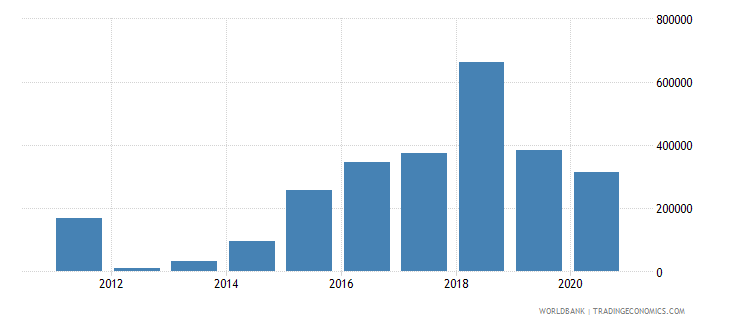 albania net official flows from un agencies who current us$ wb data
