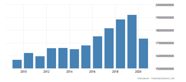 albania net taxes on products constant lcu wb data