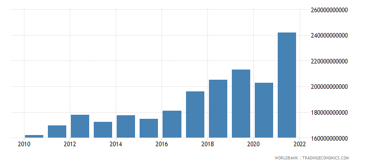 albania net taxes on products current lcu wb data