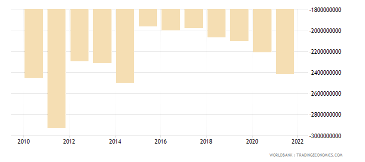 albania net trade in goods and services bop us dollar wb data