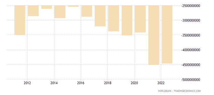 albania net trade in goods bop us dollar wb data