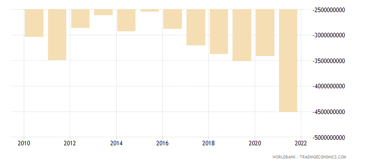 albania net trade in goods bop us dollar wb data