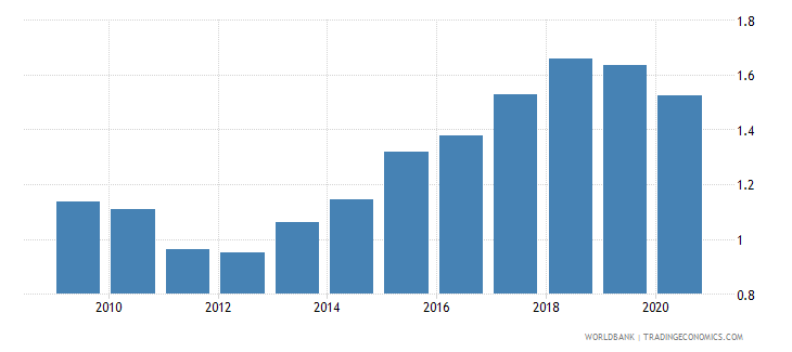 albania new business density new registrations per 1 000 people ages 15 64 wb data