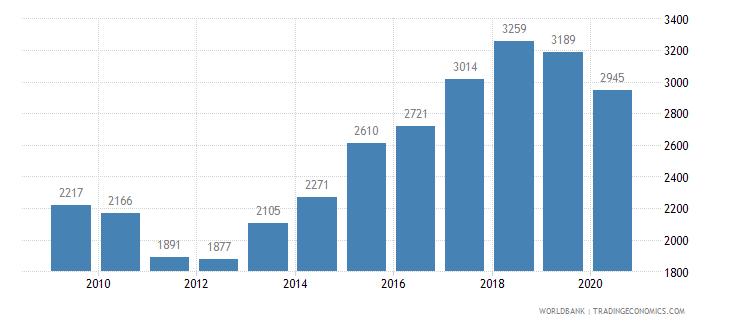 albania new businesses registered number wb data