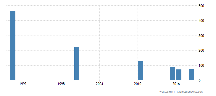 albania number of deaths ages 5 14 years wb data