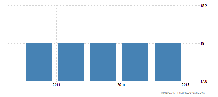albania official entrance age to post secondary non tertiary education years wb data