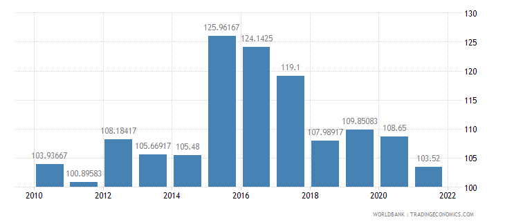 albania official exchange rate lcu per us dollar period average wb data