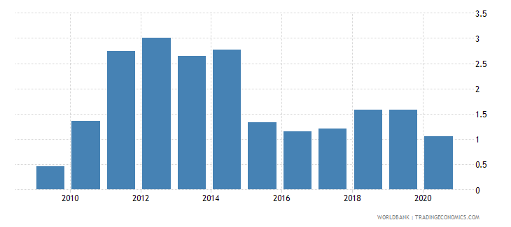 albania oil rents percent of gdp wb data