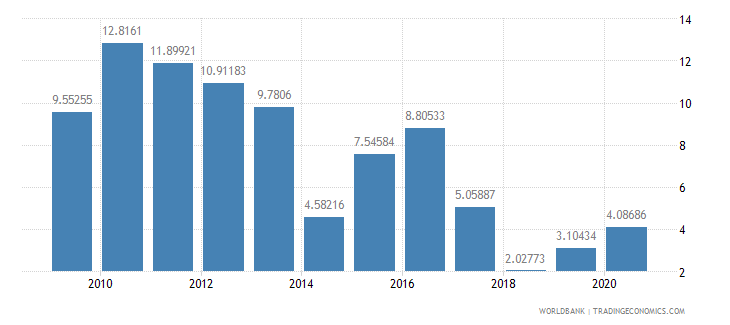 albania ores and metals exports percent of merchandise exports wb data