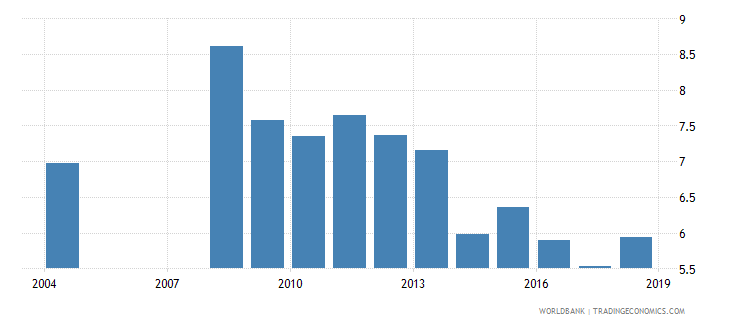albania over age students primary female percent of female enrollment wb data