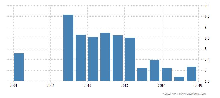 albania over age students primary male percent of male enrollment wb data