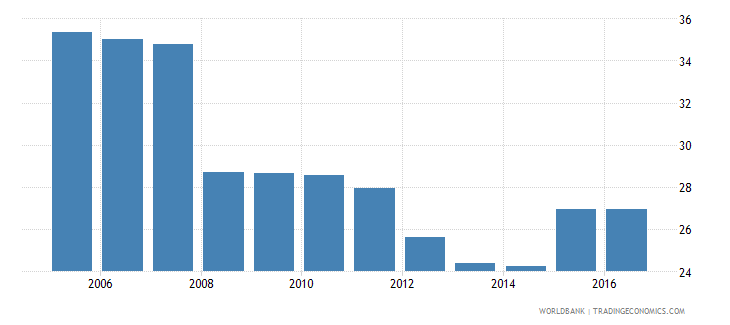albania own account workers total percent of total employment wb data