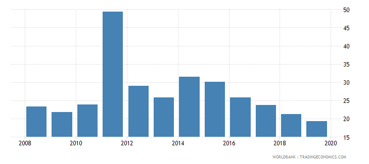 albania part time employment total percent of total employment wb data