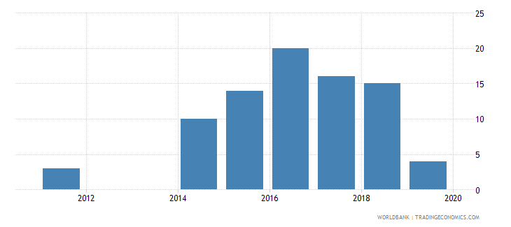 albania patent applications residents wb data