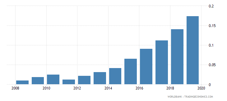 albania pension fund assets to gdp percent wb data