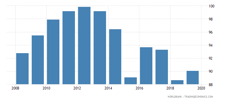 albania persistence to grade 5 female percent of cohort wb data