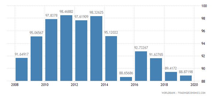 albania persistence to grade 5 male percent of cohort wb data