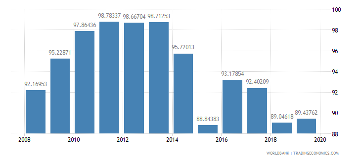 albania persistence to grade 5 total percent of cohort wb data