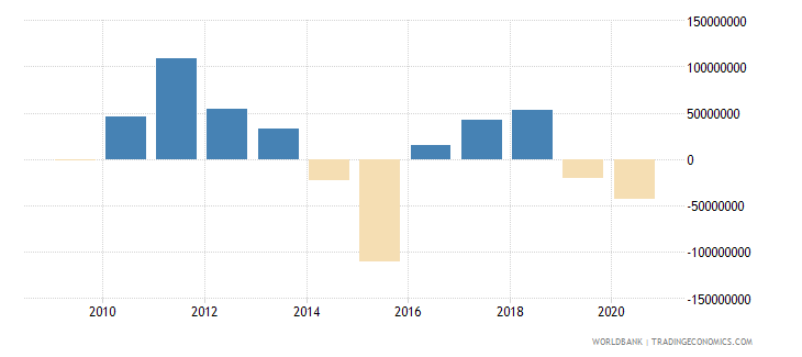 albania png bonds nfl us dollar wb data