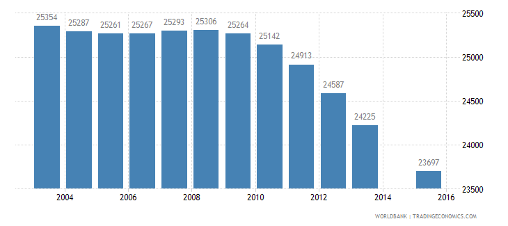 albania population age 0 female wb data