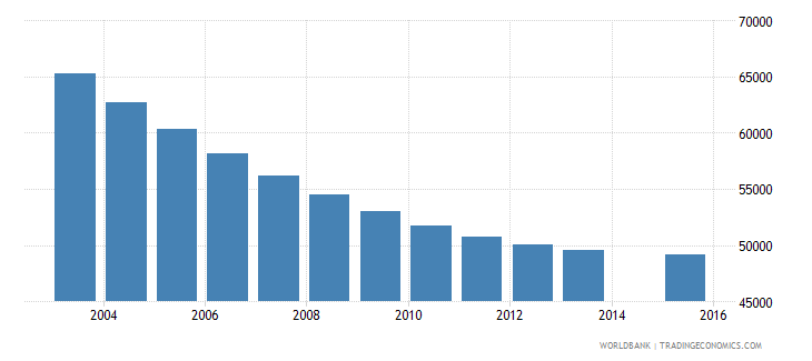 albania population age 11 total wb data