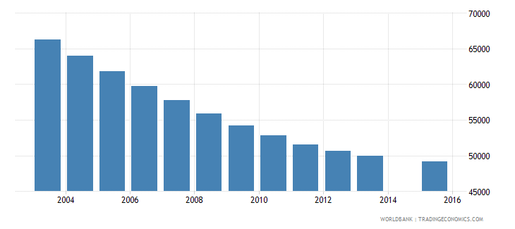 albania population age 12 total wb data