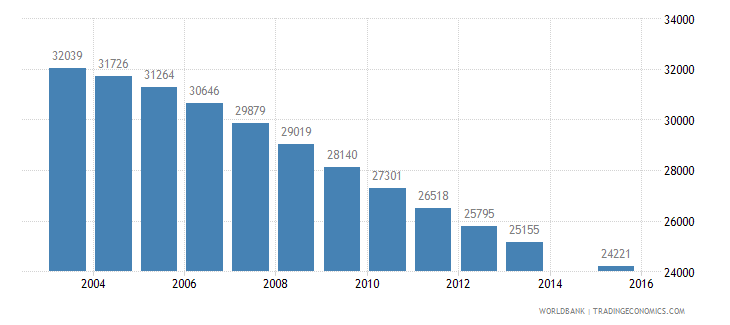 albania population age 14 female wb data