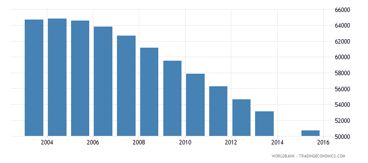 albania population age 15 total wb data
