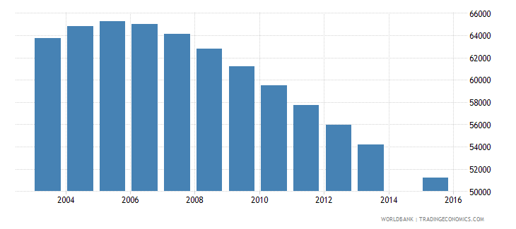 albania population age 16 total wb data
