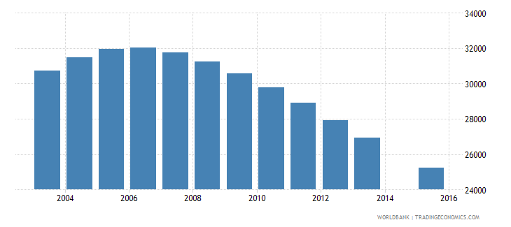 albania population age 17 female wb data