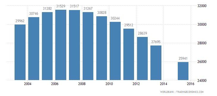 albania population age 18 female wb data