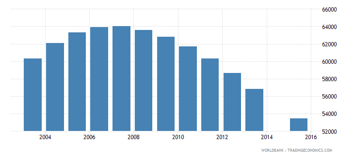 albania population age 18 total wb data