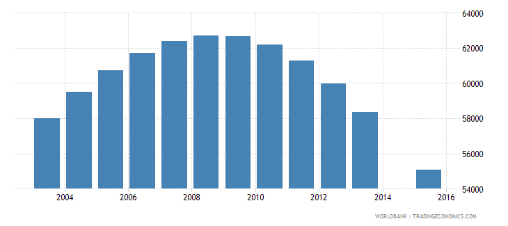 albania population age 19 total wb data